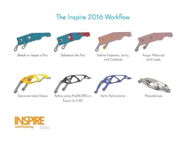 inspire_2016_workflow_bljmzi